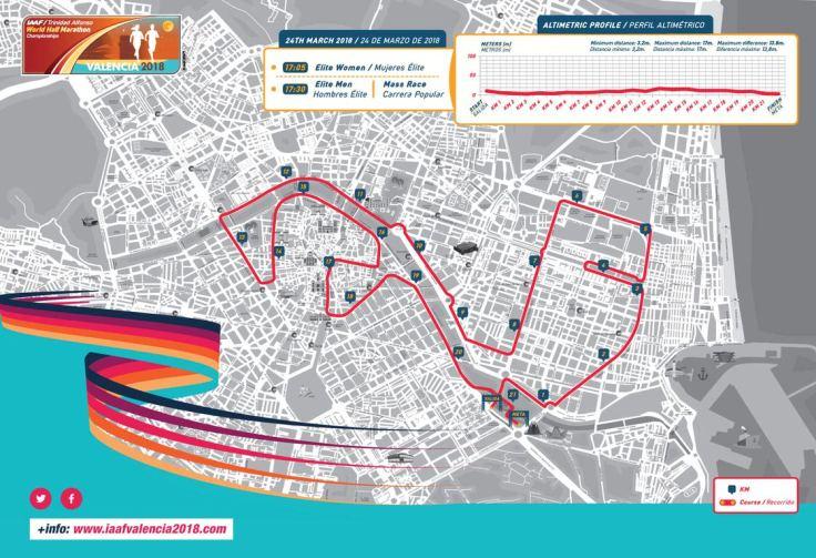 Recorrido del mundial de medio maraton valencia 2018