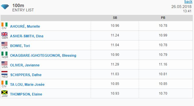 Lista 100m femeninos Eugene