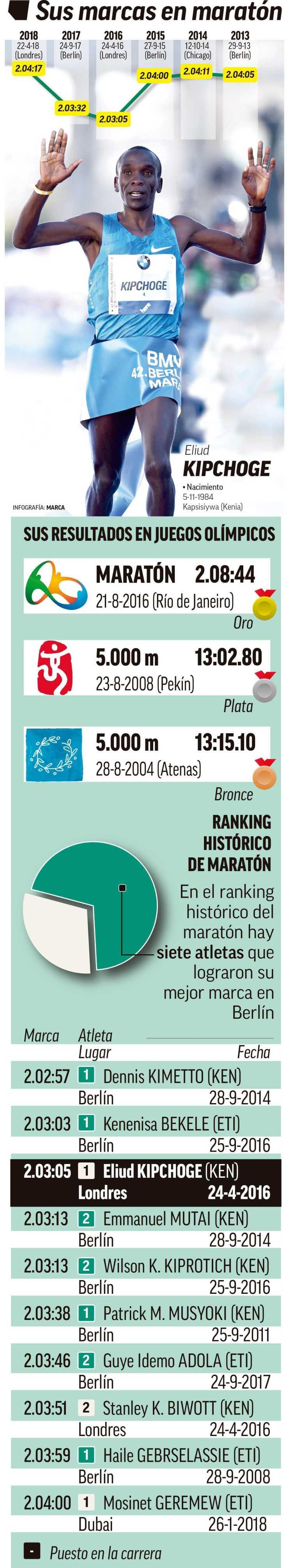 Progresion del crono de Kipchogue en maraton.